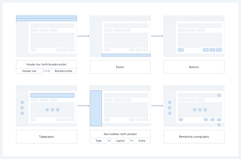 Sketch of the changes that will be made to the above list (header, breadcrumbs, footer, buttons and typography)