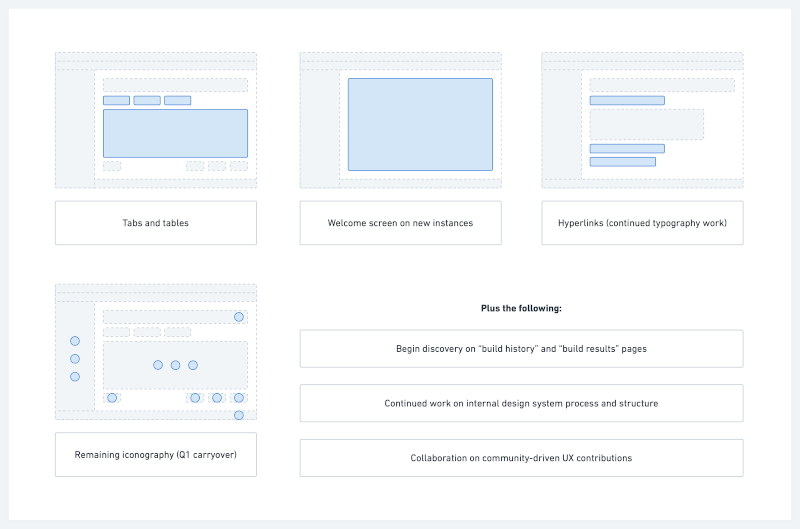 Sketch of the changes that will be made to the above list (icons, tabs and tables, welcome screen, and hyperlinks)