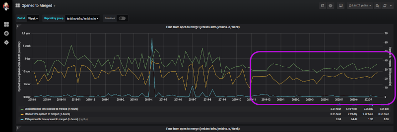 """""""Opened to Merged"""" Data Graph displaying the time it took for pull requests to be merged after they were open"""
