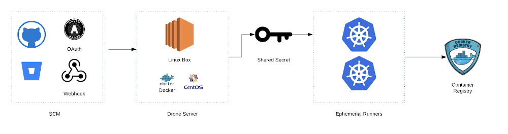 Graphic of how the Server to Runner model works. SCM to Drone server to Ephemerial Runners (accessed via Shared Secrets) to Container Registry