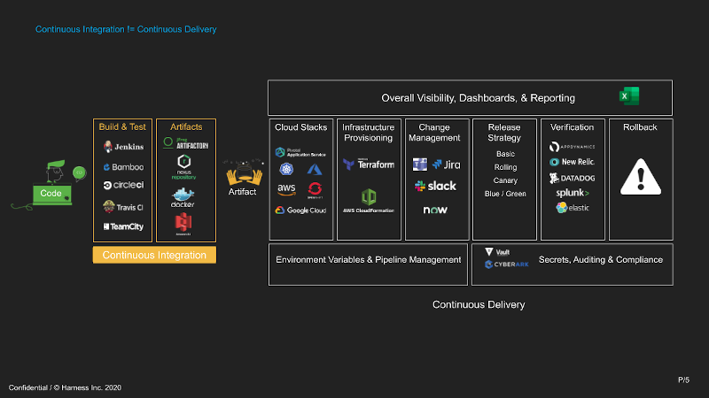 Continuous Delivery and Integration, list of products for various categories