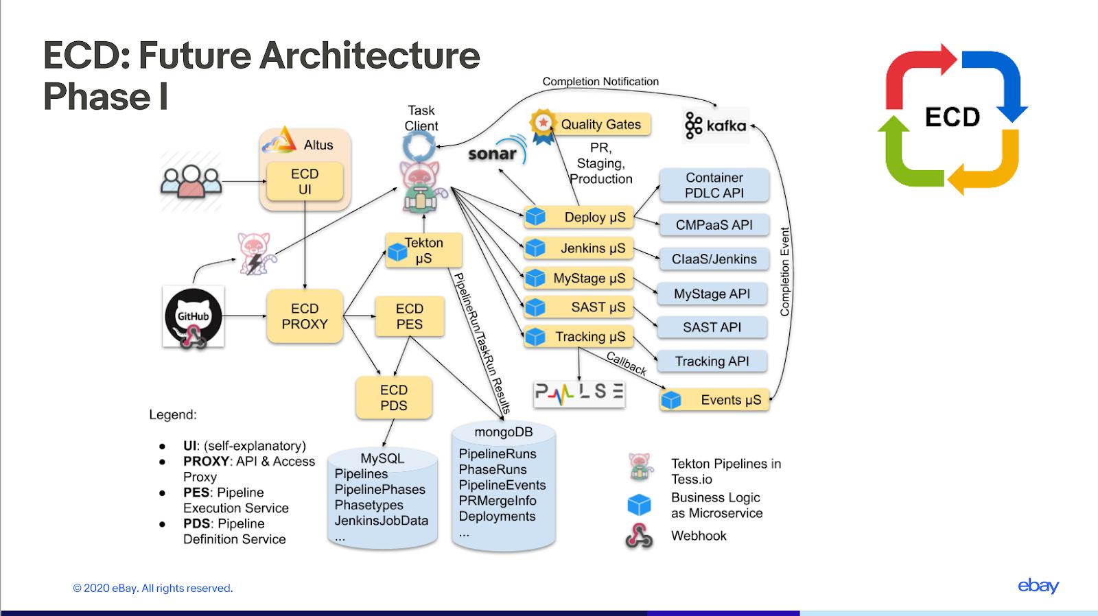 ECD: Future of Architecture Phase 1 eBay slide