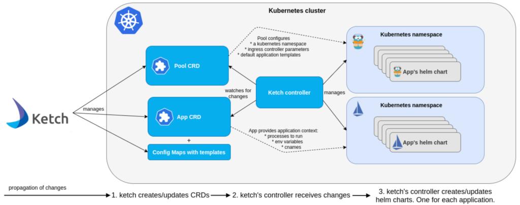 ketch architecture diagram