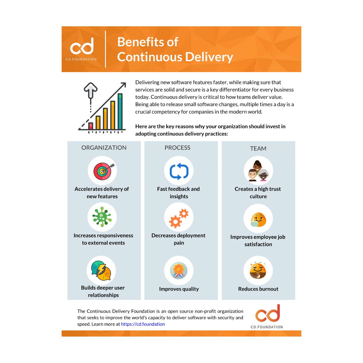 benefits of cd