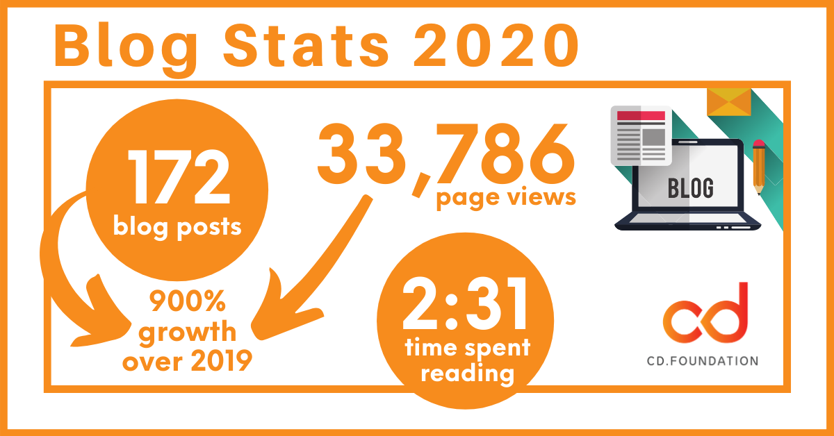 blog stats 2020 infographic