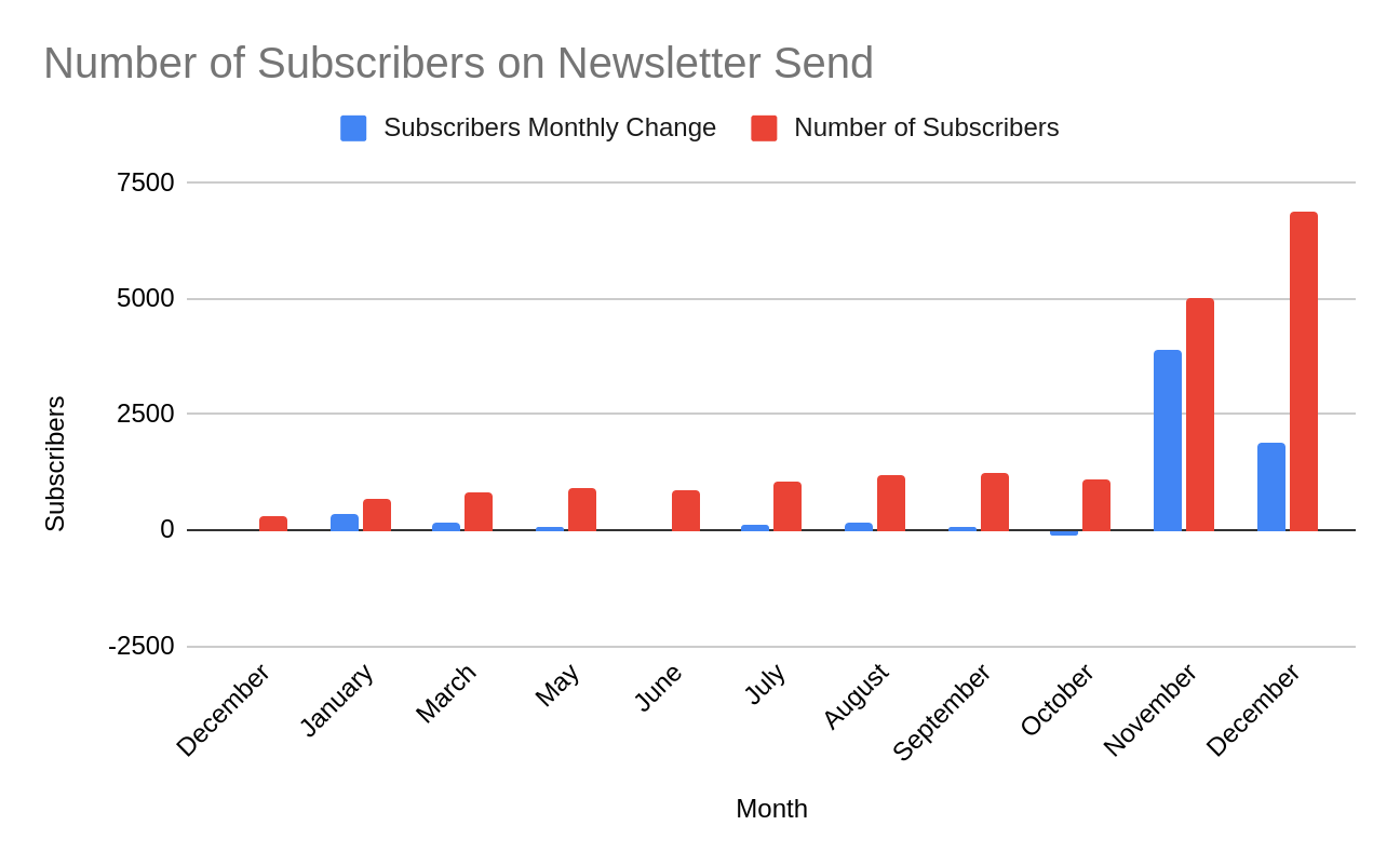 cdf newsletter subscribe graph 2020
