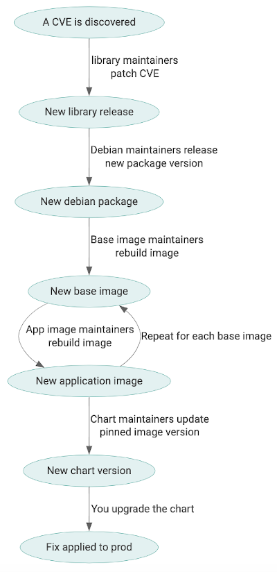 package manager layer list