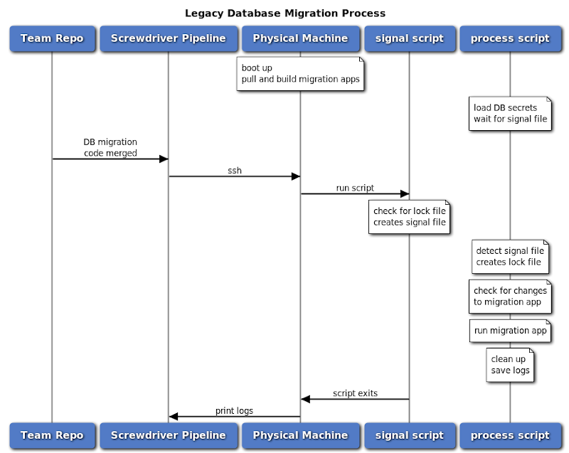 Legacy Database Migration Process