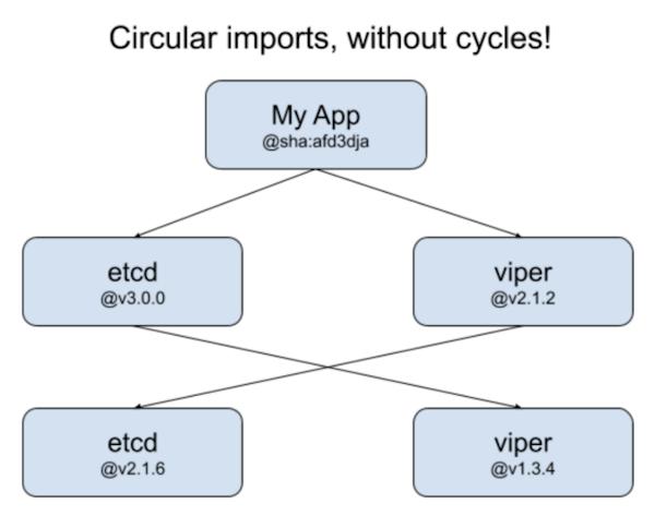 circular import chart