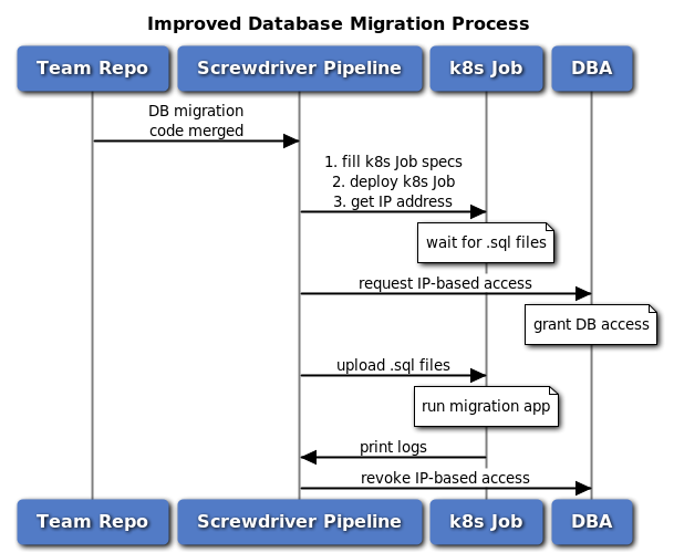 Improved Database Migration Process
