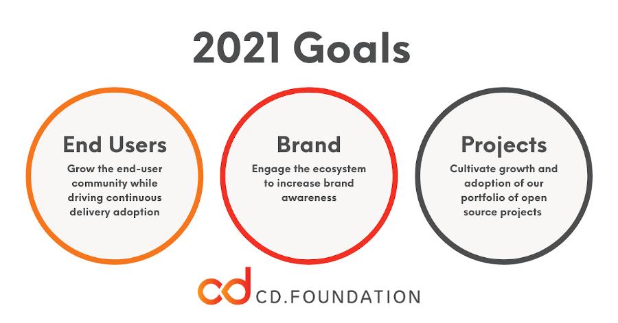 2021 Goals Graphic